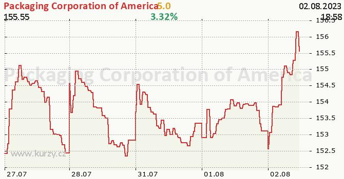 Packaging Corporation of America - aktuální graf online