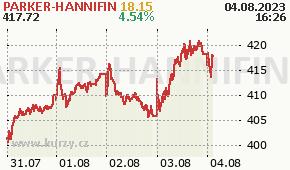 PARKER-HANNIFIN PH - aktuální graf online