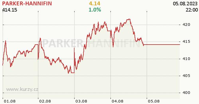PARKER-HANNIFIN - aktuální graf online