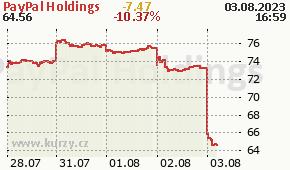 PayPal Holdings PYPL - aktuální graf online