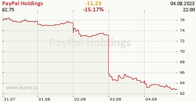 PayPal Holdings - aktuální graf online