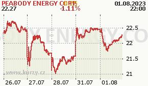 PEABODY ENERGY CORP BTU - aktuální graf online