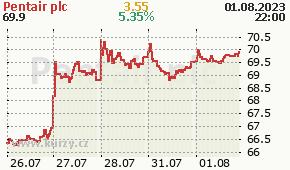Pentairplc PNR - aktuální graf online