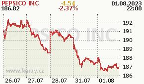 PEPSICO INC PEP - aktuální graf online