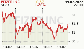 PFIZER INC PFE - aktuální graf online