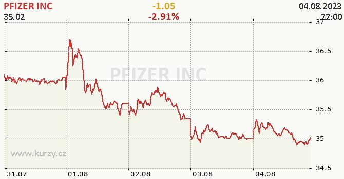 PFIZER INC - aktuální graf online
