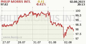 PHILIP MORRIS INTL online graf 5 dnů, formát 350 x 180 (px) PNG