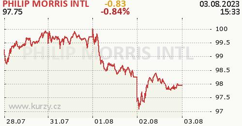 PHILIP MORRIS INTL online graf 5 dnů, formát 500 x 260 (px) PNG