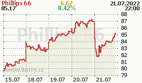 Phillips 66 PSX - aktuální graf online