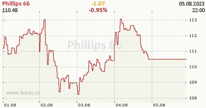 Phillips 66 - aktuální graf online