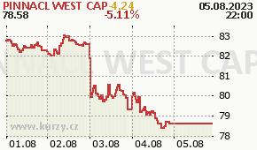 PINNACL WEST CAP PNW - aktuální graf online