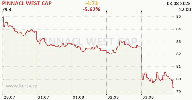 PINNACL WEST CAP - aktuální graf online