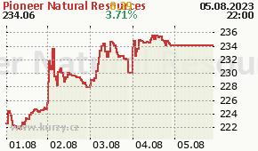 Pioneer Natural Resources PXD - aktuální graf online