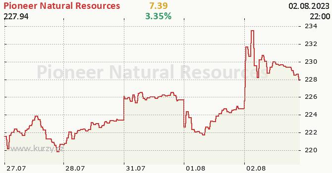 Pioneer Natural Resources - aktuální graf online