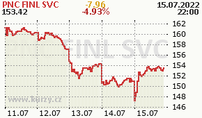 PNC FINL SVC PNC - aktuální graf online