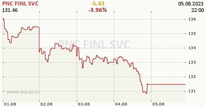 PNC FINL SVC - aktuální graf online