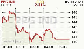PPG IND PPG - aktuální graf online