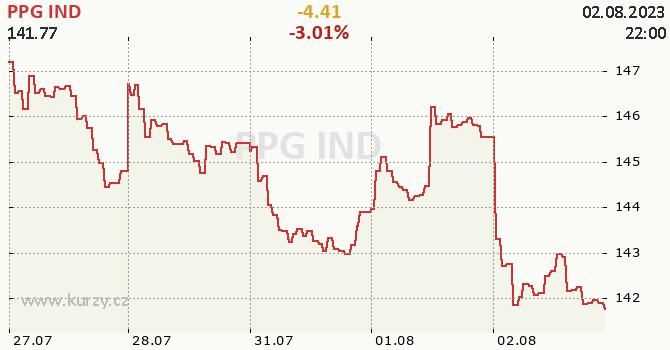 PPG IND - aktuální graf online