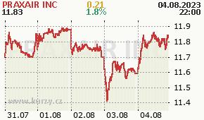 PRAXAIR INC PX - aktuální graf online