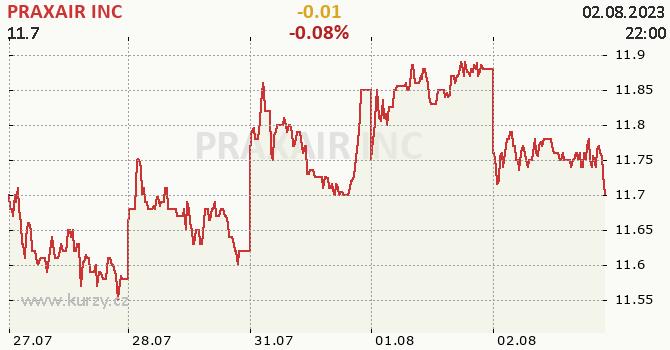 PRAXAIR INC - aktuální graf online CZK