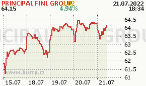 PRINCIPAL FINL GROUP PFG - aktuální graf online
