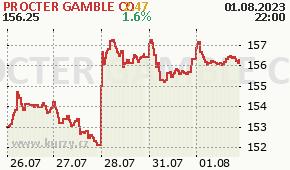 PROCTER GAMBLE CO PG - aktuální graf online
