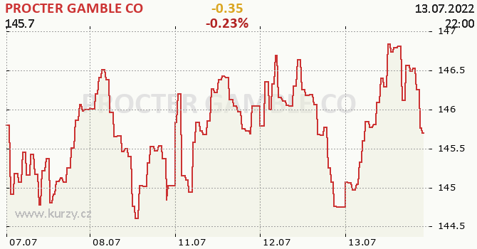 PROCTER GAMBLE CO - aktuální graf online