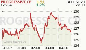 PROGRESSIVE CP PGR - aktuální graf online