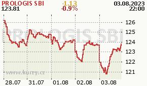 PROLOGIS SBI PLD - aktuální graf online
