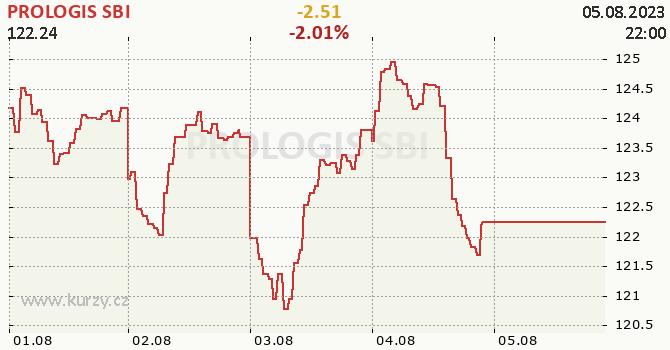 PROLOGIS SBI - aktuální graf online