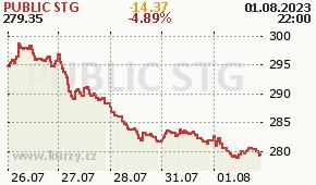 PUBLIC STG PSA - aktuální graf online