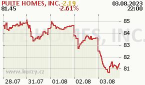 PULTE HOMES, INC. PHM - aktuální graf online