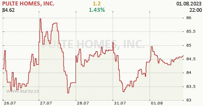 PULTE HOMES, INC. - aktuální graf online