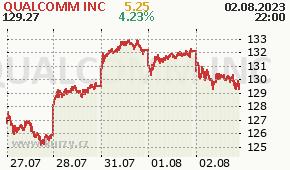 QUALCOMM INC QCOM - aktuální graf online
