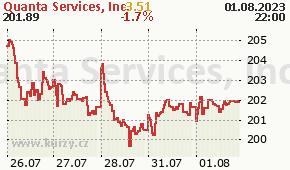 Quanta Services, Inc. PWR - aktuální graf online