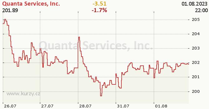Quanta Services, Inc. - aktuální graf online