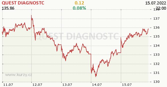 QUEST DIAGNOSTC - aktuální graf online