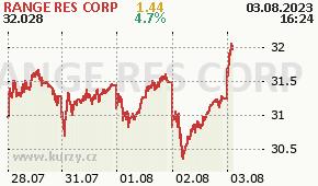 RANGE RES CORP RRC - aktuální graf online