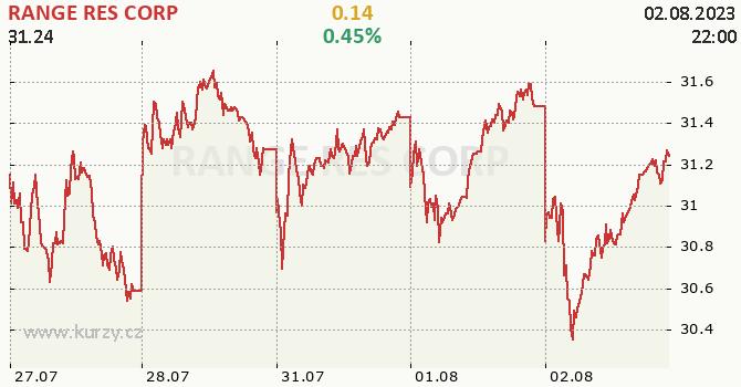 RANGE RES CORP - aktuální graf online