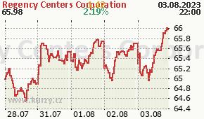 Regency Centers Corporation REG - aktuální graf online