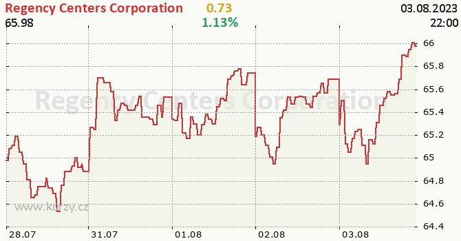 Regency Centers Corporation - aktuální graf online