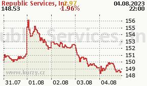 Republic Services, Inc. RSG - aktuální graf online
