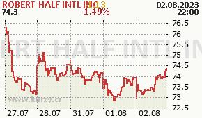 ROBERT HALF INTL INC RHI - aktuální graf online