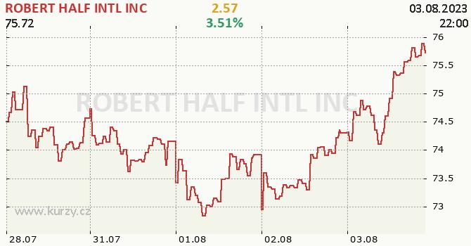 ROBERT HALF INTL INC - aktuální graf online