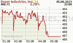 Roper Industries, Inc. ROP - aktuální graf online