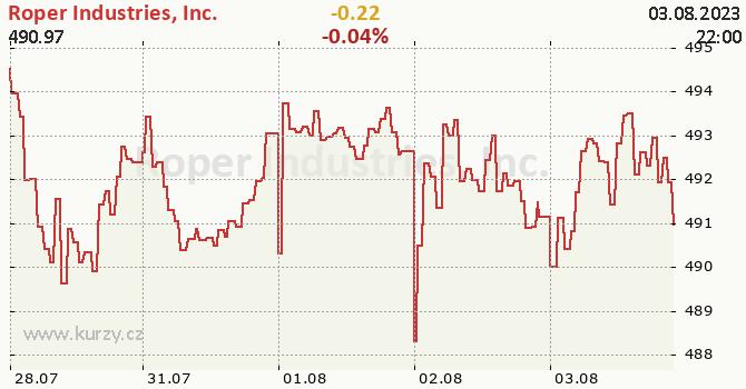 Roper Industries, Inc. - aktuální graf online