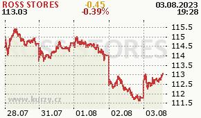 ROSS STORES ROST - aktuální graf online
