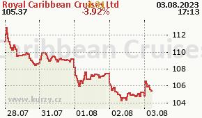 Royal Caribbean Cruises Ltd RCL - aktuální graf online