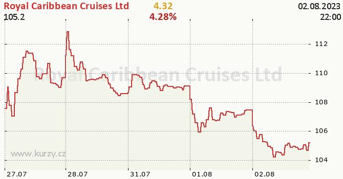Royal Caribbean Cruises Ltd - aktuální graf online