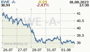 RWE -A- RWE.DE - aktuální graf online